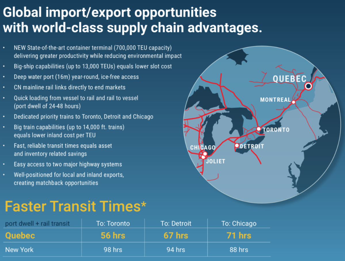 CN: Eyes New Port Of Quebec Terminal As Key To Midwest