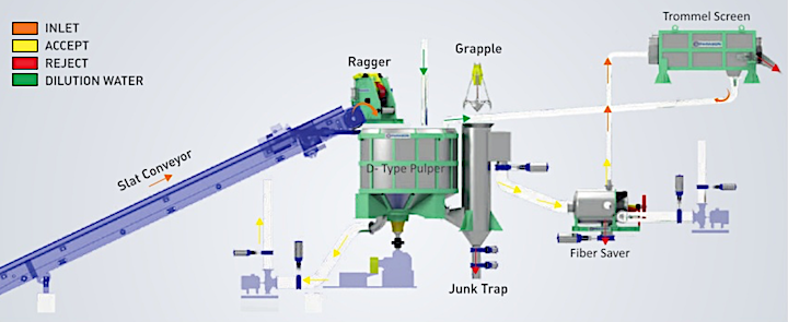 OCC-pulping cycle
