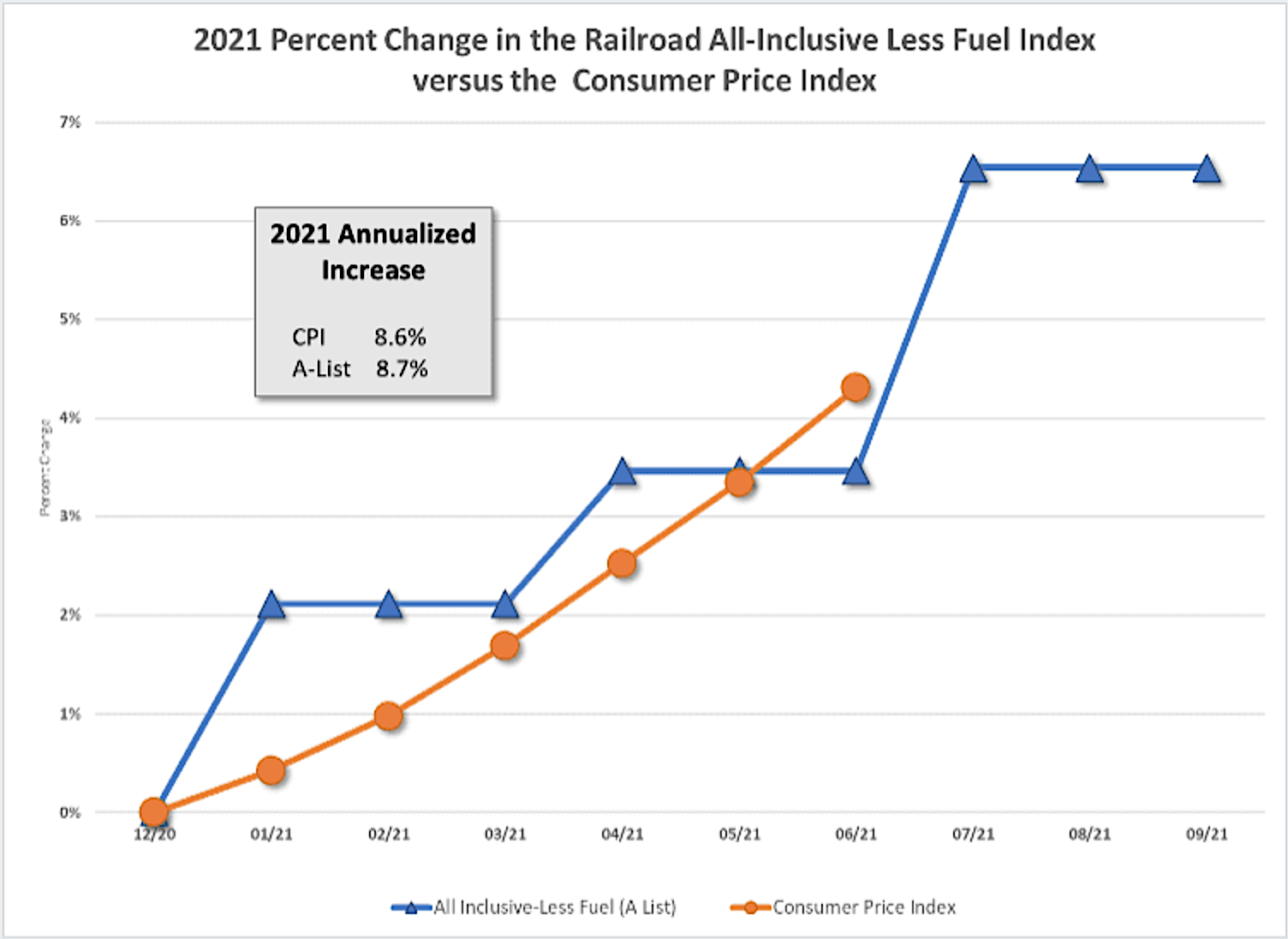 Rail Contracts: Preparing for Rapid Inflation
