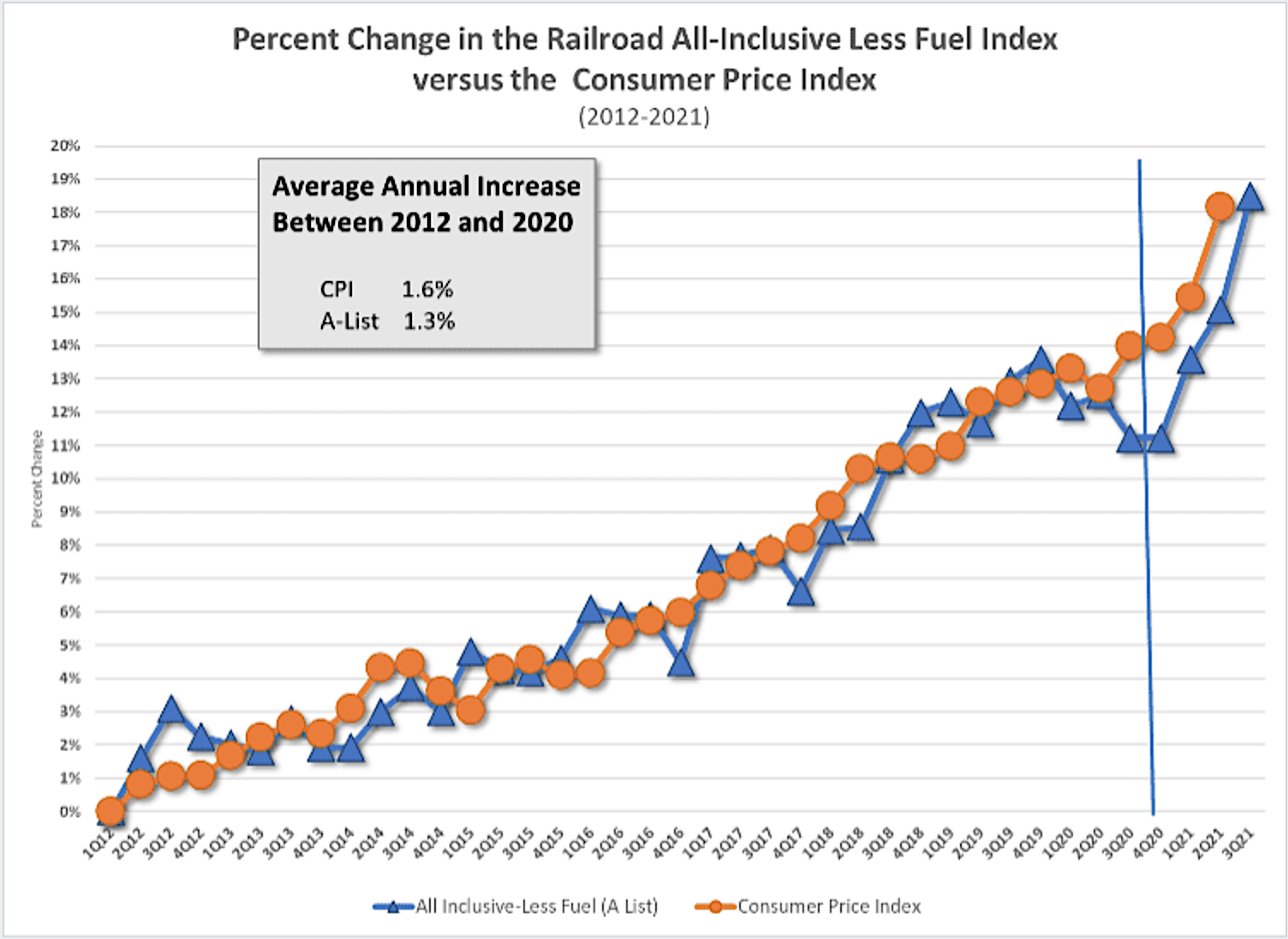 Change since Q1 2012 in the A-List index against the change in the CPI
